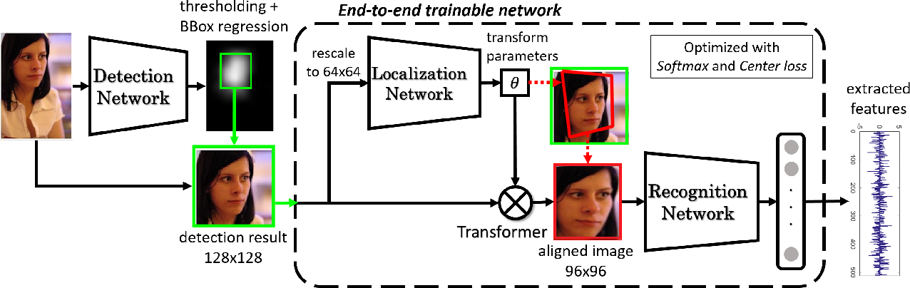 Figure 3 for Towards End-to-End Face Recognition through Alignment Learning