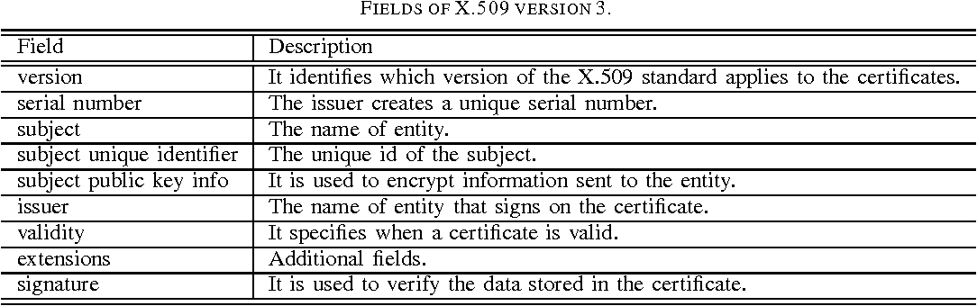 Table I from On Biometric Enabled X . 509 Certificate - Semantic Scholar