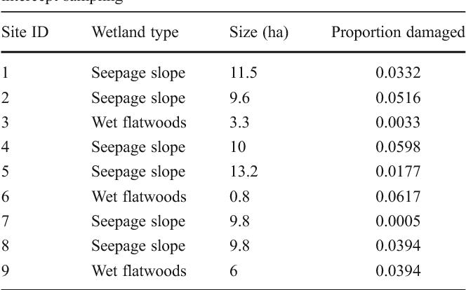 Optimizing line intercept sampling and estimation for feral