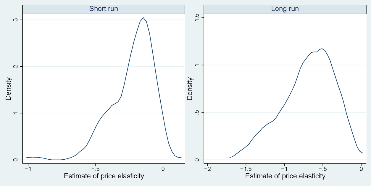 Demand for gasoline is more price-inelastic than commonly