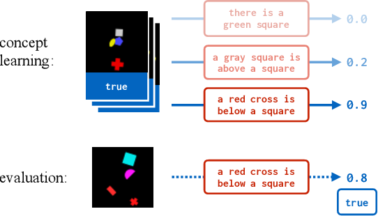 Figure 1 for Learning with Latent Language