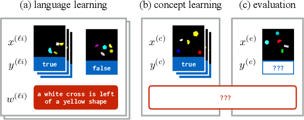 Figure 3 for Learning with Latent Language