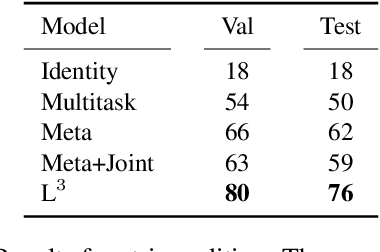 Figure 4 for Learning with Latent Language