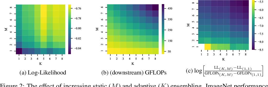 Figure 3 for Sparse MoEs meet Efficient Ensembles