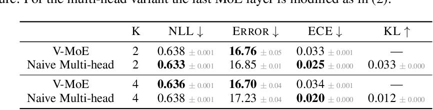 Figure 4 for Sparse MoEs meet Efficient Ensembles