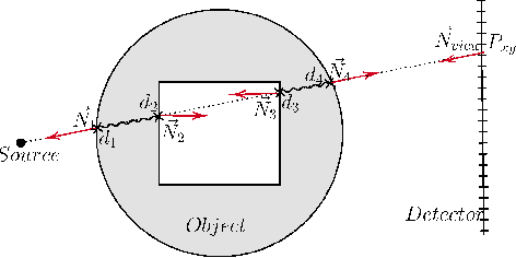Figure 1 for Deep Learning compatible Differentiable X-ray Projections for Inverse Rendering