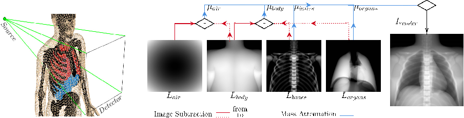 Figure 2 for Deep Learning compatible Differentiable X-ray Projections for Inverse Rendering
