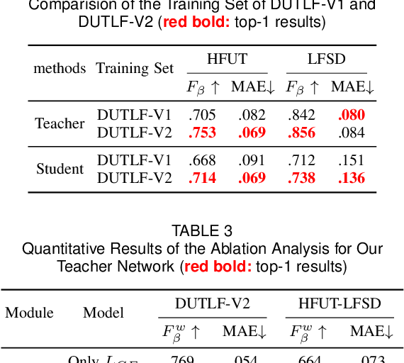 Figure 4 for DUT-LFSaliency: Versatile Dataset and Light Field-to-RGB Saliency Detection