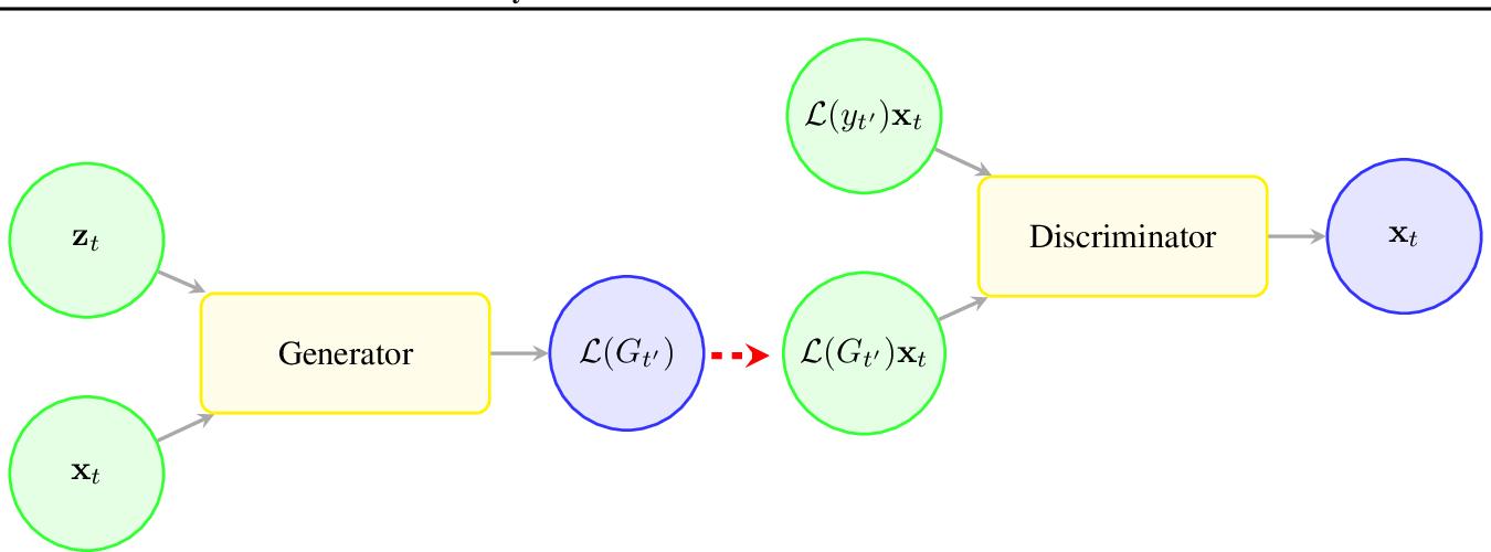 Figure 1 for Mixture Density Conditional Generative Adversarial Network Models (MD-CGAN)