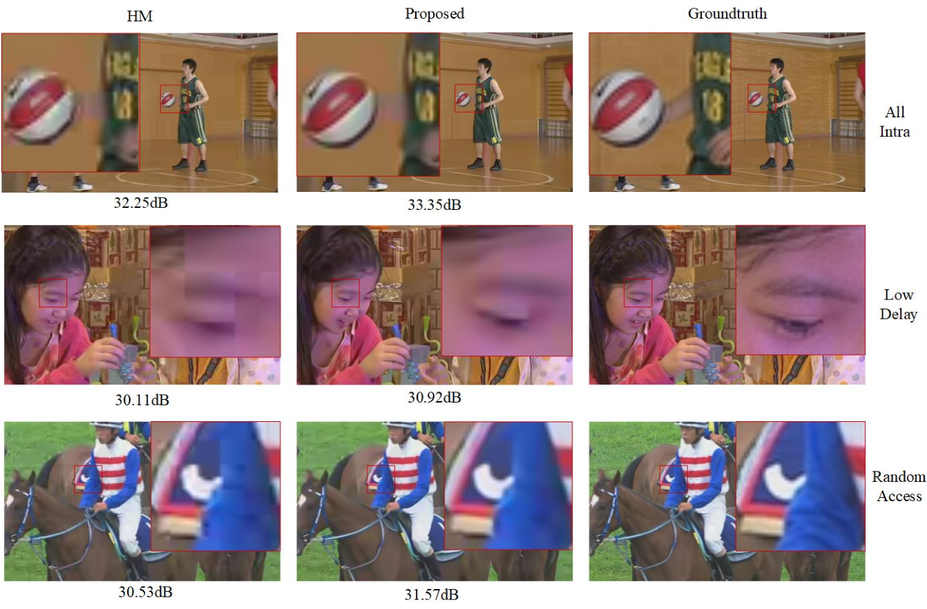Figure 2 for A Global Appearance and Local Coding Distortion based Fusion Framework for CNN based Filtering in Video Coding