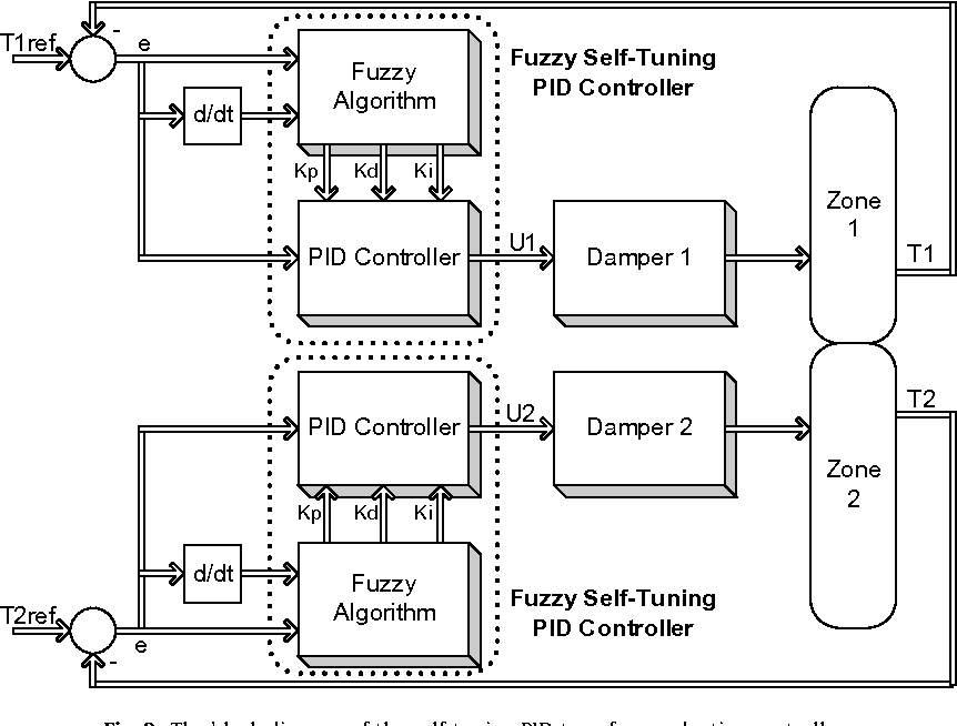 Figure 8 from Design and simulation of self-tuning PID-type fuzzy