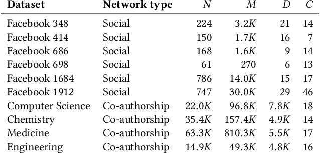 Figure 4 for Overlapping Community Detection with Graph Neural Networks