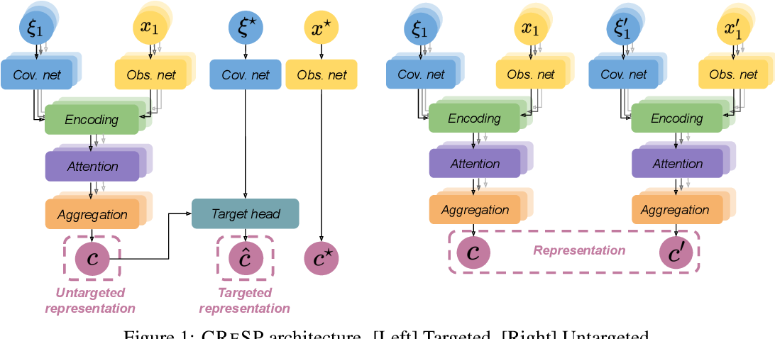 Figure 2 for On Contrastive Representations of Stochastic Processes