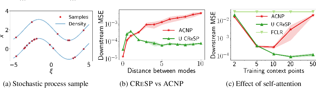 Figure 4 for On Contrastive Representations of Stochastic Processes