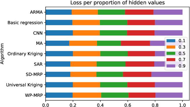 Figure 4 for Value propagation-based spatio-temporal interpolation inspired by Markov reward processes