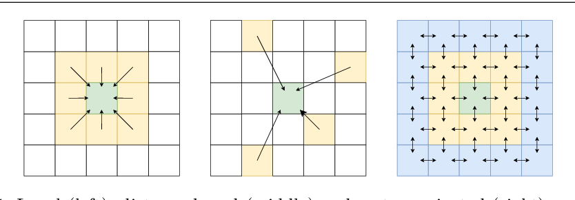 Figure 1 for Value propagation-based spatio-temporal interpolation inspired by Markov reward processes