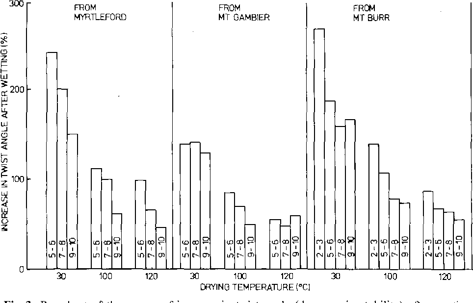 Fig. 3. Bar chart of the means of increase in twist angle (decrease in stability) after wetting dried sapwood specimens in response to a torque of 1.5 Nm to show the effect of site, age of specimen and drying temperature. The figures in the bars denote the growth ring numbers