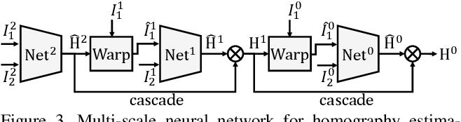 Figure 3 for Deep Homography Estimation for Dynamic Scenes