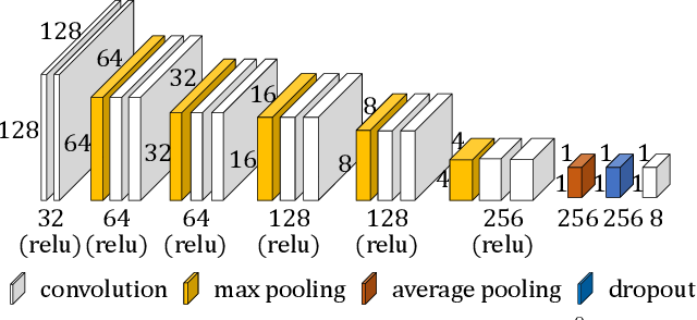 Figure 4 for Deep Homography Estimation for Dynamic Scenes