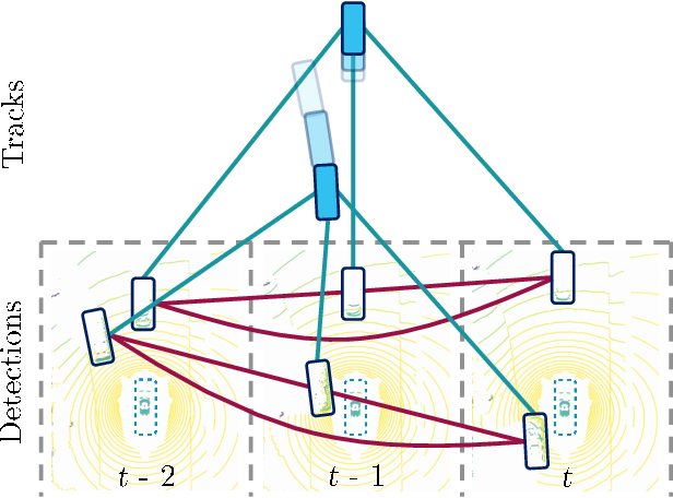 Figure 1 for Learnable Online Graph Representations for 3D Multi-Object Tracking