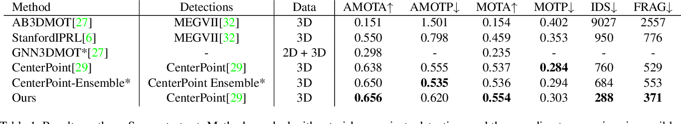 Figure 2 for Learnable Online Graph Representations for 3D Multi-Object Tracking