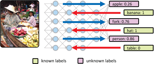 Figure 1 for Feedback-prop: Convolutional Neural Network Inference under Partial Evidence