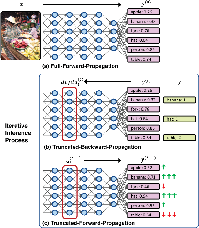 Figure 3 for Feedback-prop: Convolutional Neural Network Inference under Partial Evidence