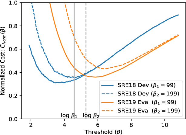 Figure 4 for LEAP System for SRE19 Challenge -- Improvements and Error Analysis