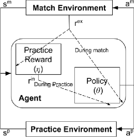 Figure 1 for How Should an Agent Practice?