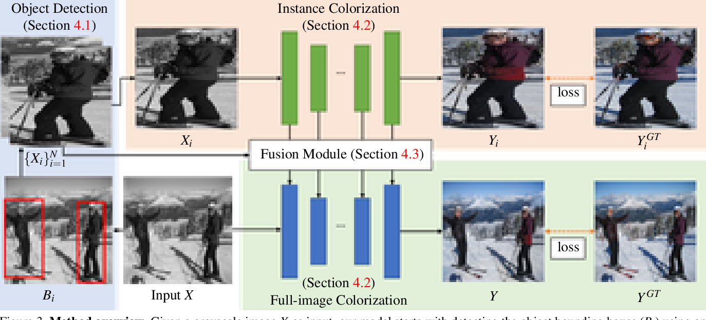 Figure 4 for Instance-aware Image Colorization