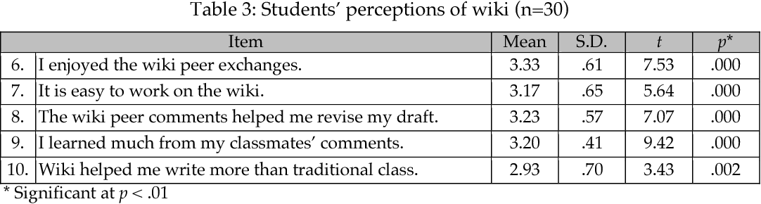 Table 3 from Learners' reflections on and perceptions of