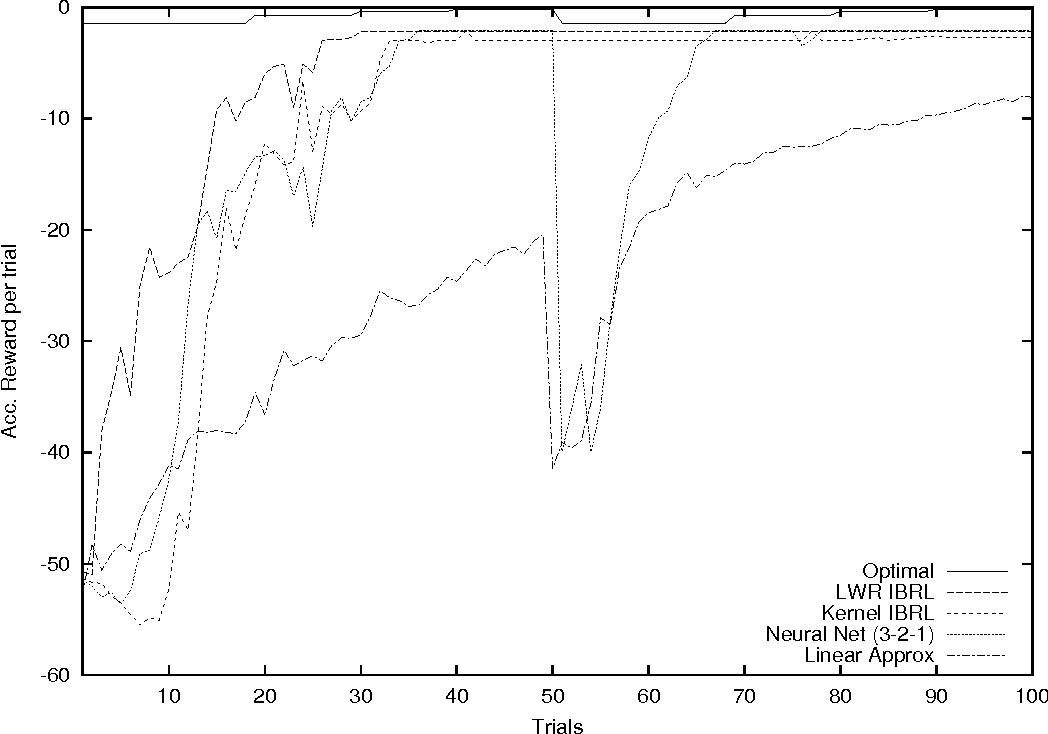 algorithms for reinforcement learning szepesvari pdf