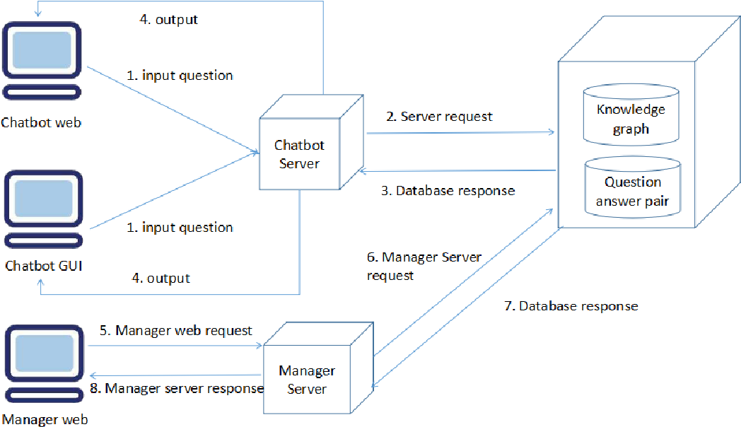 Figure 1 for HHH: An Online Medical Chatbot System based on Knowledge Graph and Hierarchical Bi-Directional Attention