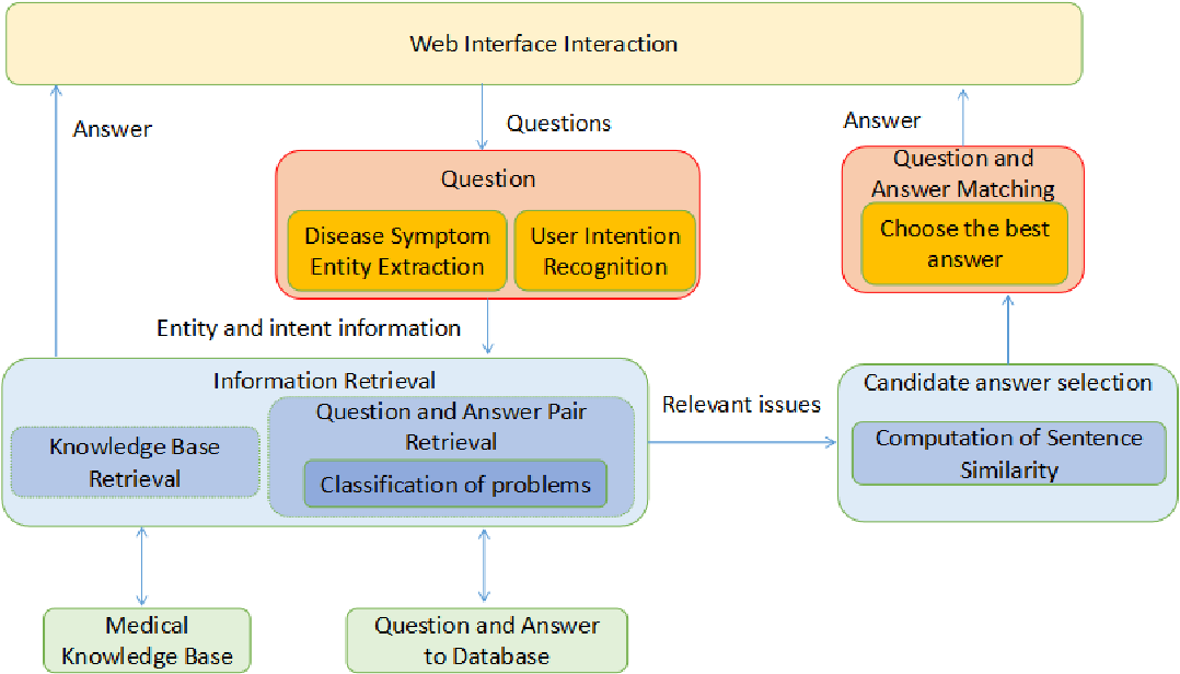 Figure 3 for HHH: An Online Medical Chatbot System based on Knowledge Graph and Hierarchical Bi-Directional Attention