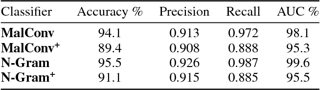 Figure 2 for Non-Negative Networks Against Adversarial Attacks