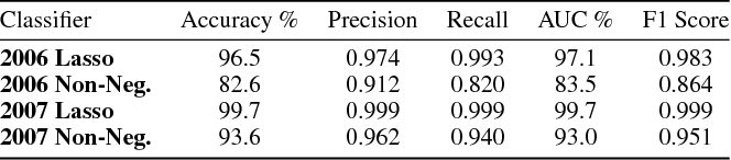 Figure 4 for Non-Negative Networks Against Adversarial Attacks