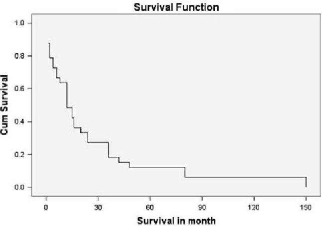 1 survival pattern in patients that had abdominoperineal resection