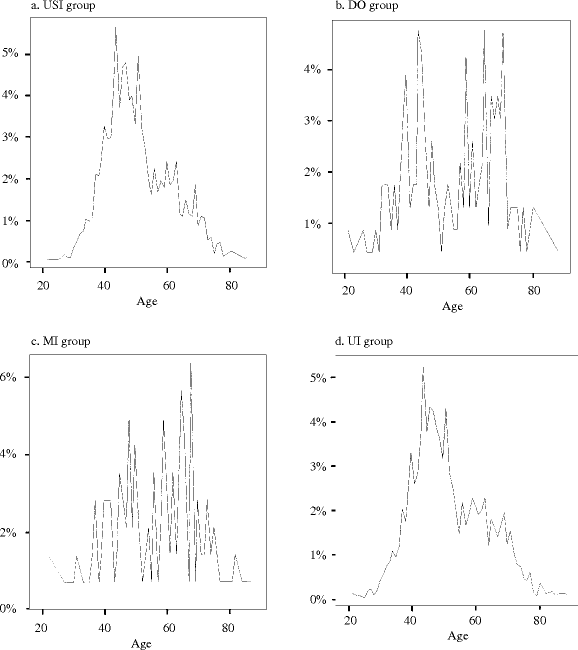 Fig. 1 The age distribution in the urodynamic diagnosis groups.