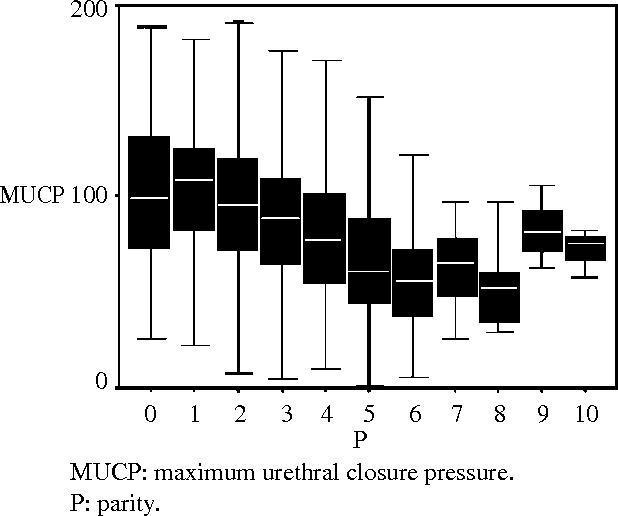 Fig. 2 Relationship between MUCP and parity MUCP: maximum urethral closure pressure. P: parity.