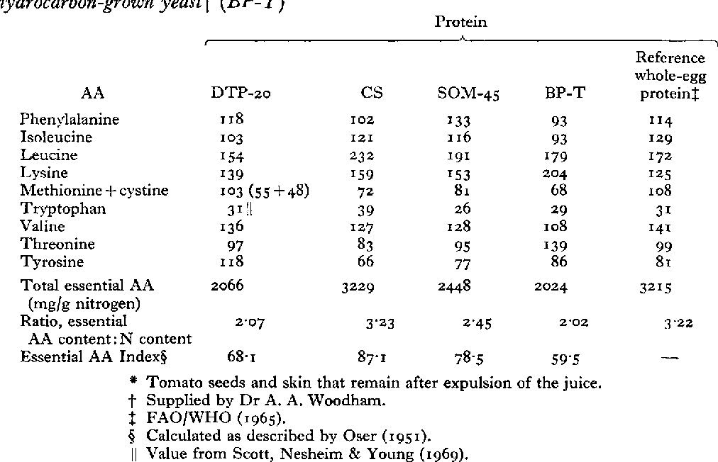 Table 4 from Nutritional evaluation of the protein of dried tomato