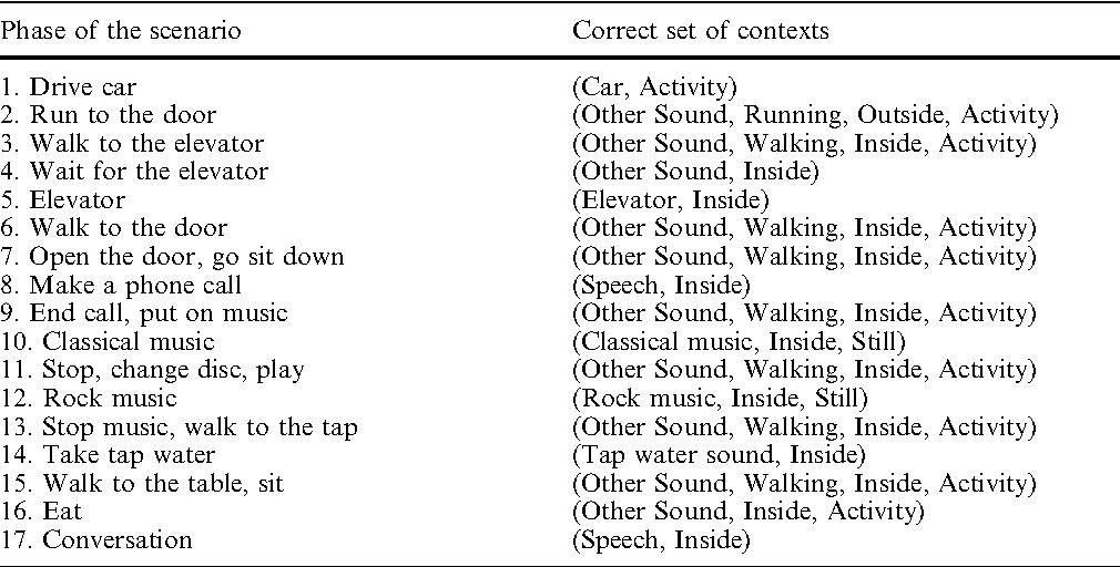 Bayesian approach to sensor-based context awareness - Semantic Scholar