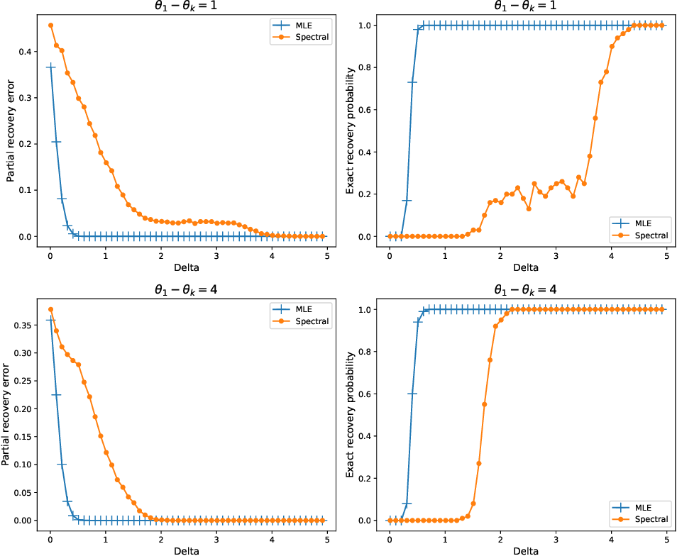 Figure 2 for Partial Recovery for Top-$k$ Ranking: Optimality of MLE and Sub-Optimality of Spectral Method