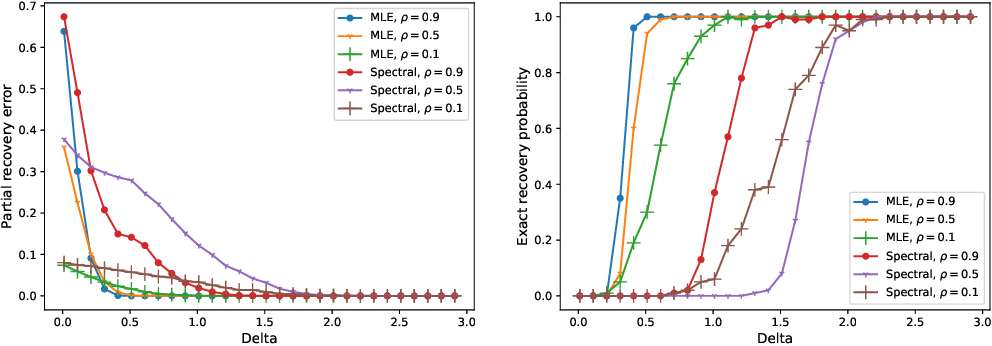 Figure 3 for Partial Recovery for Top-$k$ Ranking: Optimality of MLE and Sub-Optimality of Spectral Method