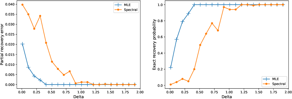 Figure 4 for Partial Recovery for Top-$k$ Ranking: Optimality of MLE and Sub-Optimality of Spectral Method