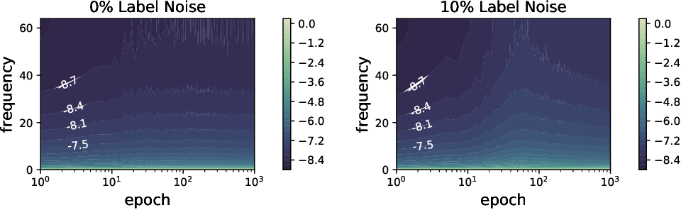 Figure 3 for Rethink the Connections among Generalization, Memorization and the Spectral Bias of DNNs