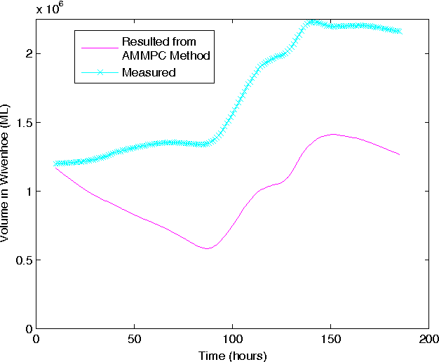 Figure 11 from Multiple Model Predictive Flood Control in