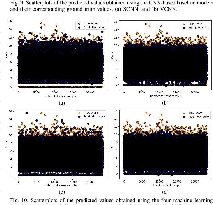 Figure 2 for Multimodal Deep Learning Framework for Image Popularity Prediction on Social Media