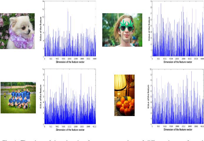 Figure 1 for Multimodal Deep Learning Framework for Image Popularity Prediction on Social Media