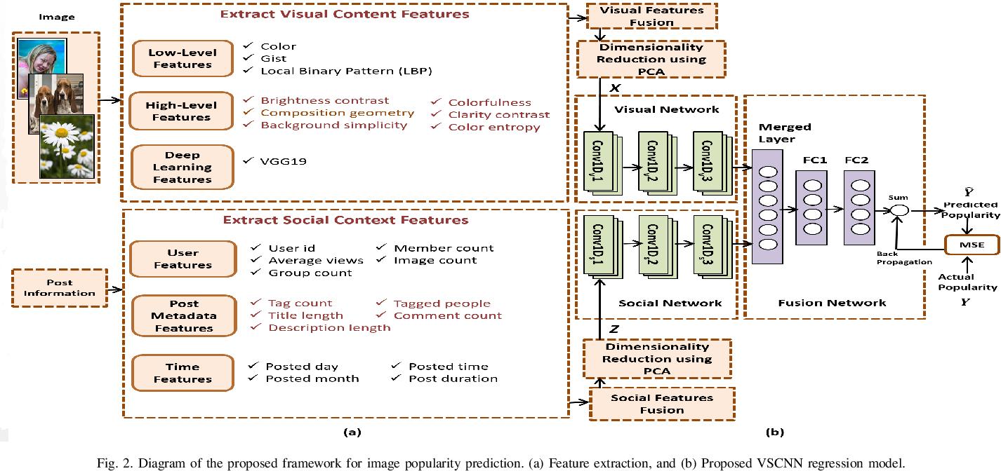 Figure 4 for Multimodal Deep Learning Framework for Image Popularity Prediction on Social Media