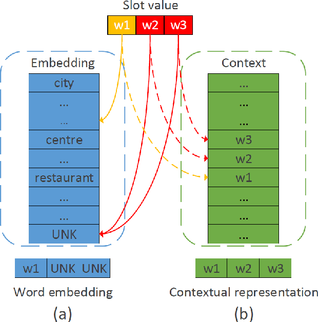 Figure 1 for Context-Sensitive Generation Network for Handing Unknown Slot Values in Dialogue State Tracking